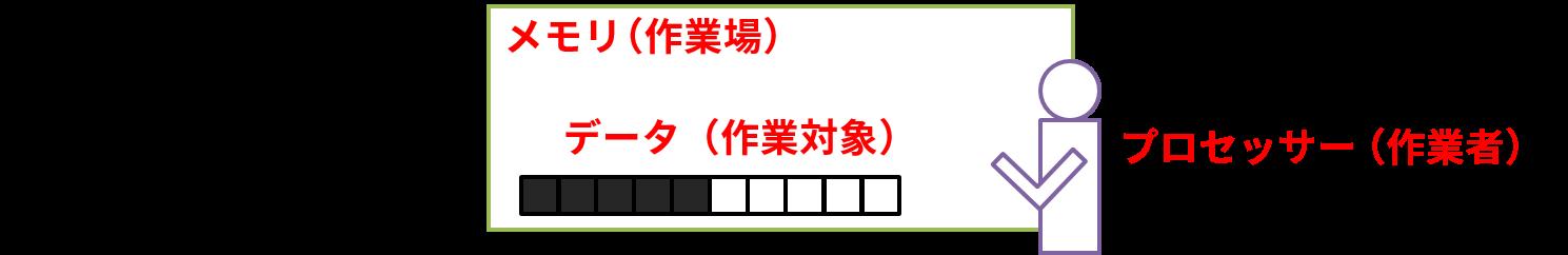 コンピューター内の動作1:メモリにデータ(例:1111100000)がインプットされる
