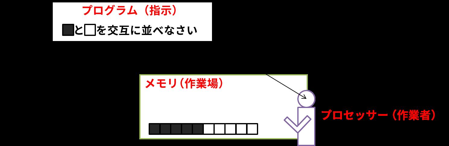 コンピューター内の動作2:プログラムによってプロセッサーに指示(例:1と0を交互に並べなさい)が出される