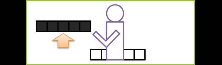 コンピューター内の動作3:プロセッサーがプログラムの指示に従ってデータを動かす(例:メモリ内にあるデータの1と0を分離)