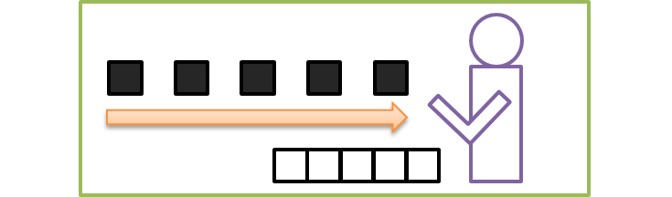 コンピューター内の動作4:プロセッサーがプログラムの指示に従ってデータを動かす(例:メモリ内にあるデータの1と1の間に1桁分ずつ空白を空ける)
