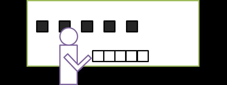 コンピューター内の動作5:プロセッサーがプログラムの指示に従ってデータを動かす(例:メモリ内にあるデータの0を動かす)