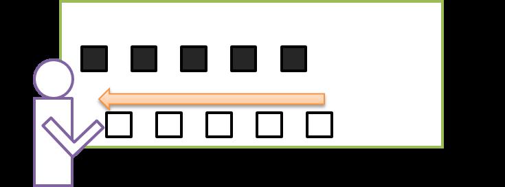 コンピューター内の動作6:プロセッサーがプログラムの指示に従ってデータを動かす(例:メモリ内にあるデータの0と0の間に1桁分ずつ空白を空ける)