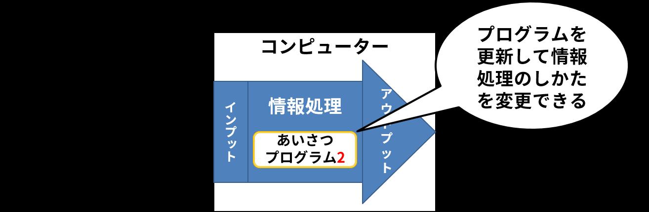 インプットされた「挨拶プログラム2」によって情報処理のしかたを変更