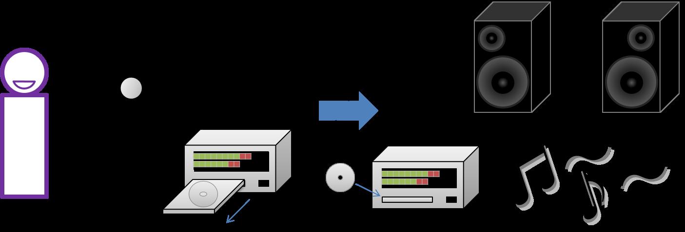 データで過去を再現した例:音声をマイクで収録、ディスクに保存し、スピーカーから再生