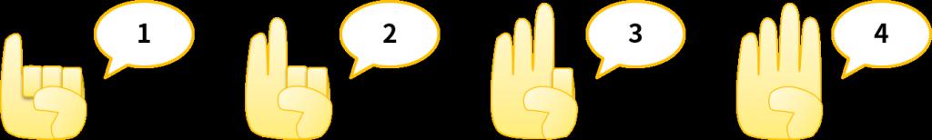 指の曲げ伸ばしで数を表すのがデジタル