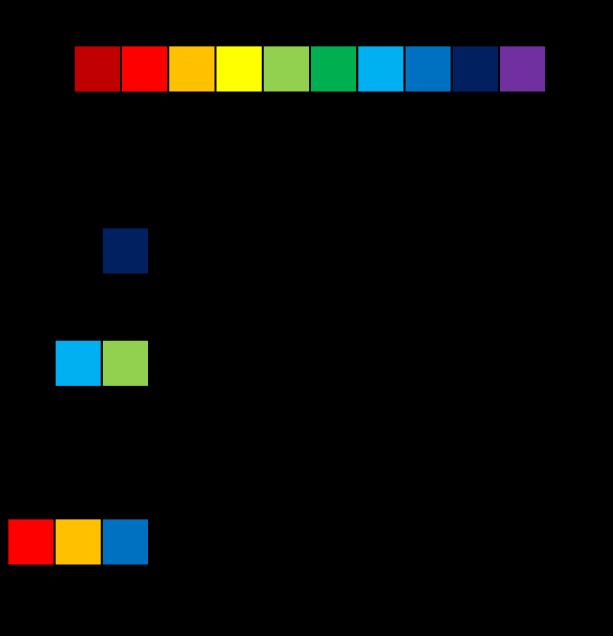 10色の光で10進デジタルデータを表した例