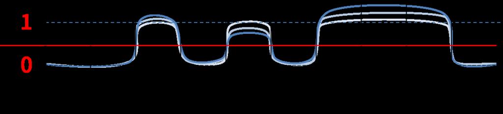 電気の強さで2進デジタルデータを表した例