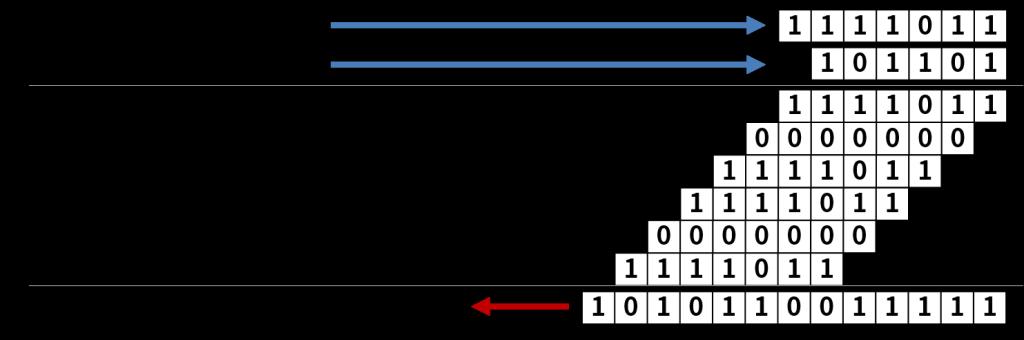123 (1111011) × 45 (101101) = 5535 (1010110011111)