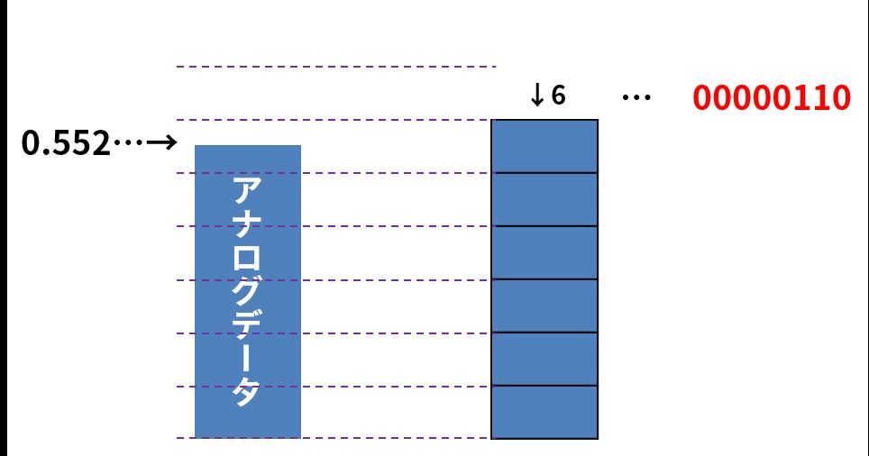 アナログデータ(0.552…)は、それに近いデジタルデータの6=00000110として変換される
