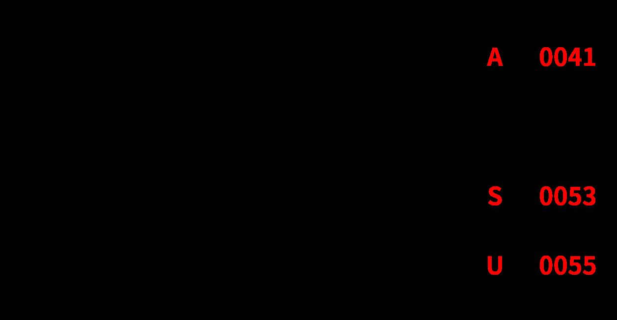 デジタルデータの例(文字コード):文字コード表を基に「USA」を「005500530041」に変換、「005500530041」から再び「USA」に変換できる