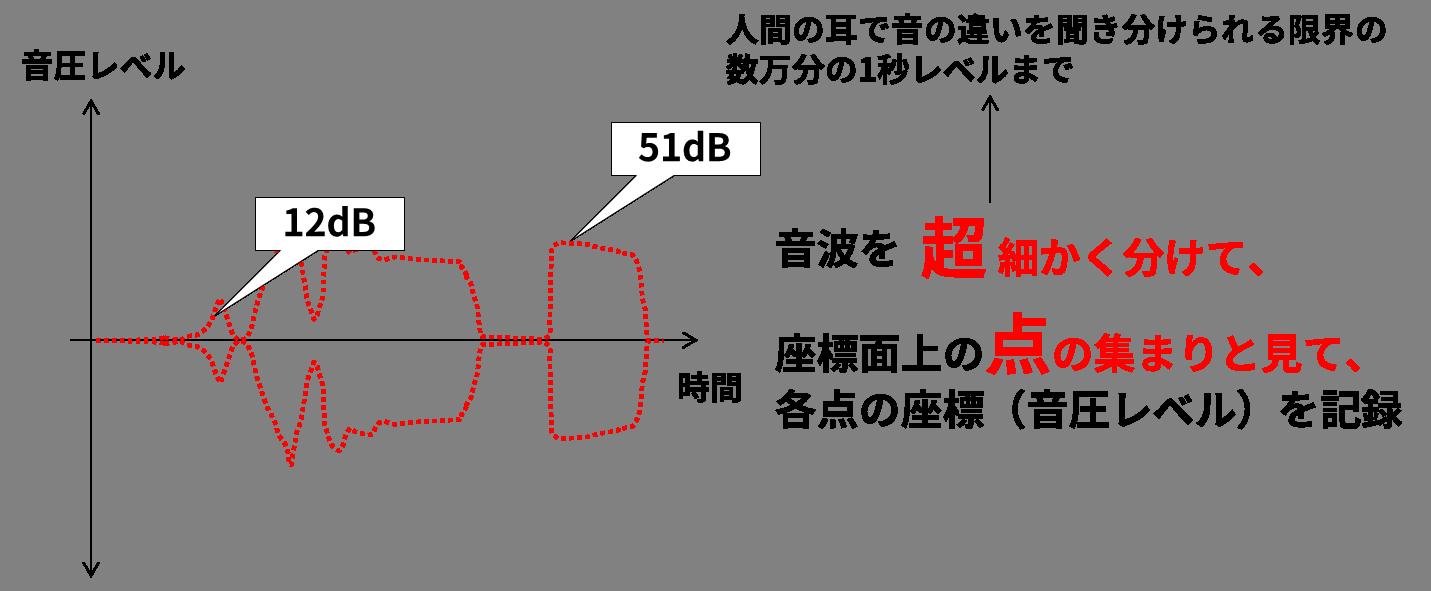 デジタルデータの例(音声データ):アナログの音声データを超細かく(数万分の1秒レベルまで)時分割し、座標面上の点の集まりと見て、各点の座標(音圧レベル)を記録