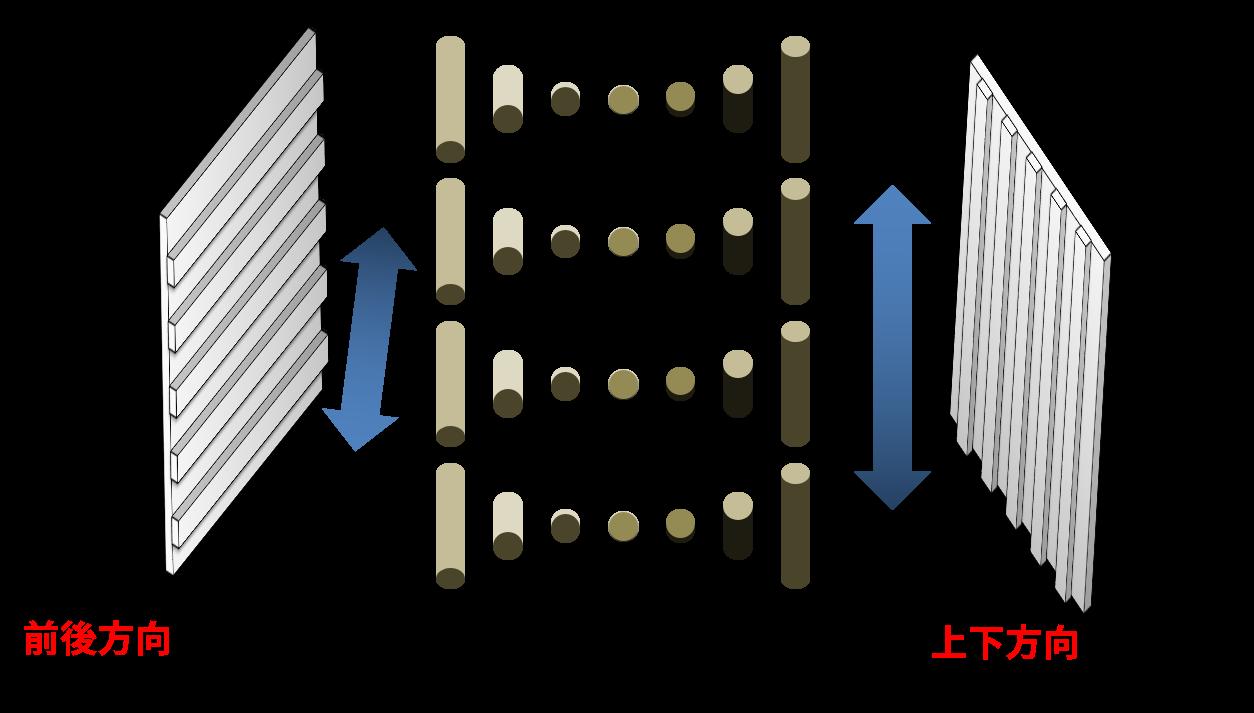 配向膜によって方向性が与えられる液晶分子