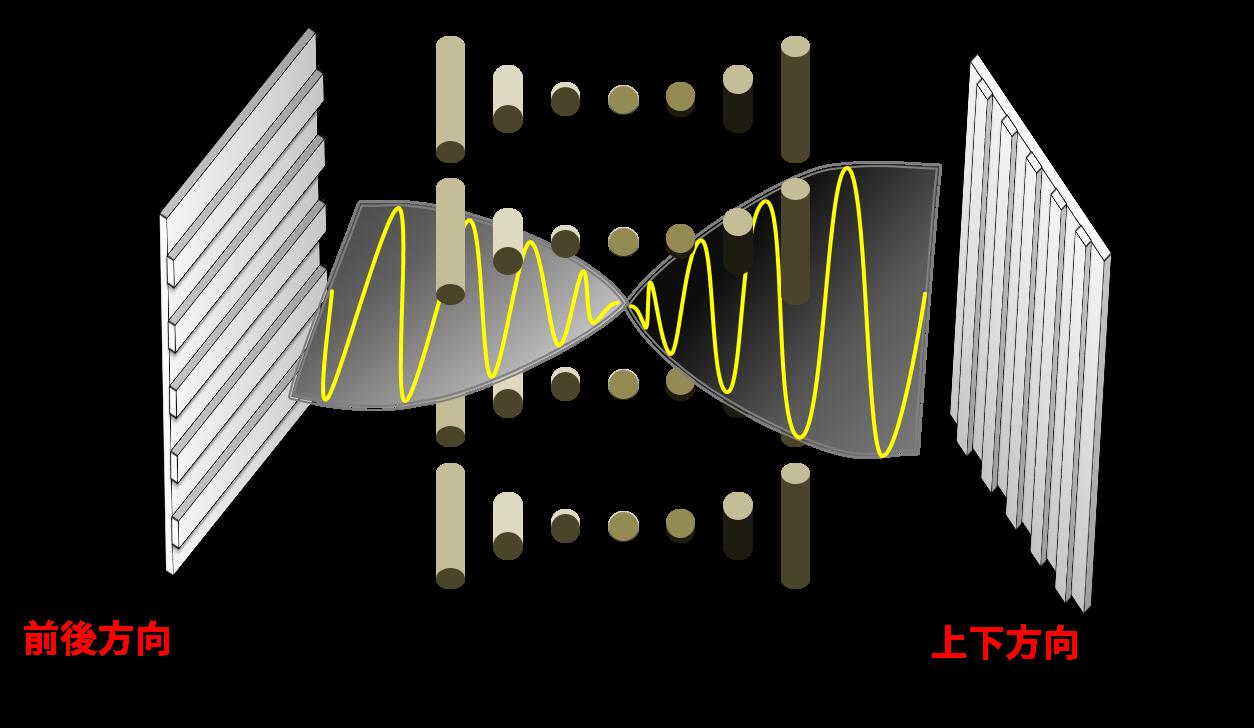 配向膜によって液晶分子が方向転換し、液晶分子の方向に合わせて光の振れもねじれる