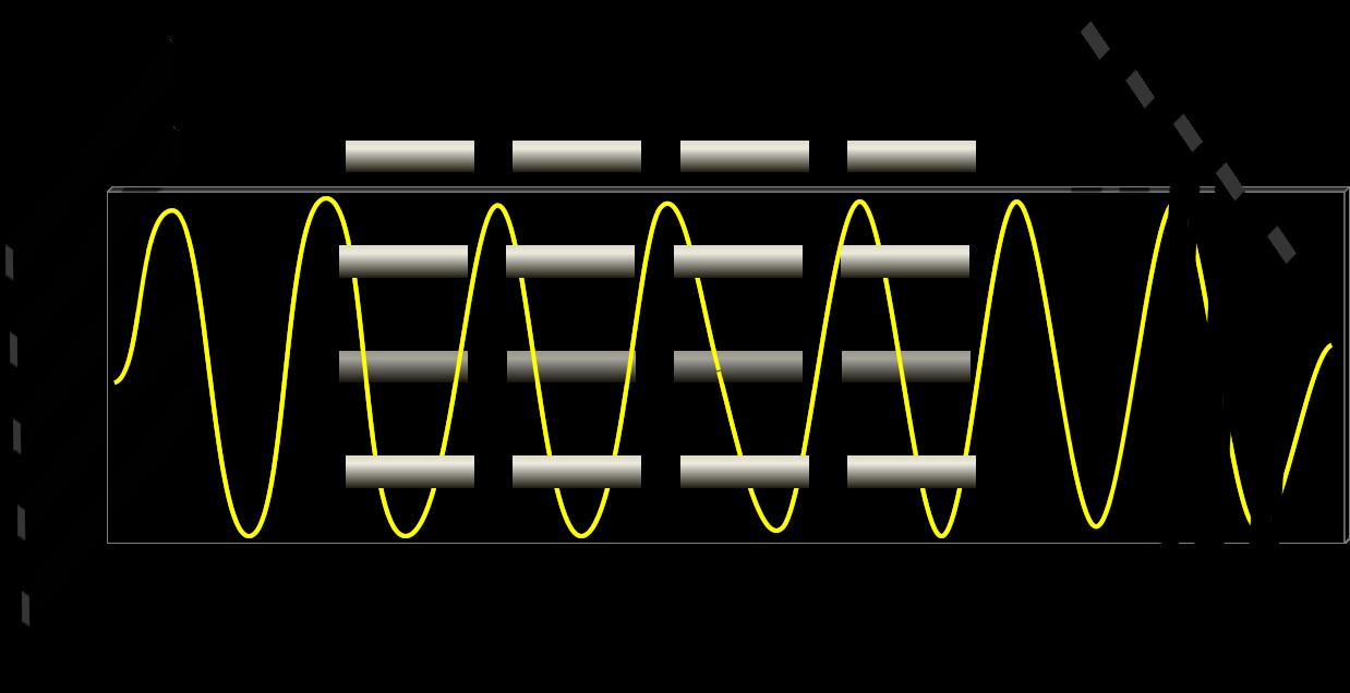 さらに電気を通すと、光の振れのねじれが無くなり、偏光フィルターを通り抜ける光が無くなる