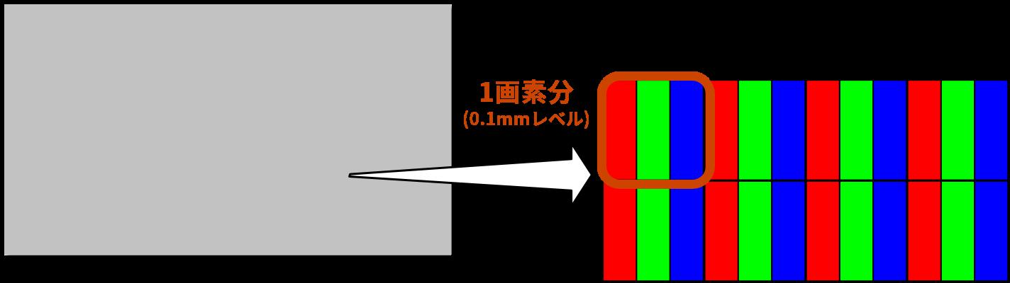 1画素を横に3等分して3色を配置した並びになっているカラー画素