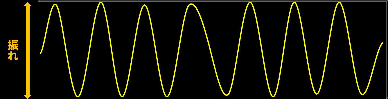 電磁波の一種である光には、波としての振れがある