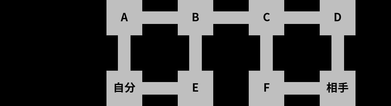 物理的な道(ネットワーク)