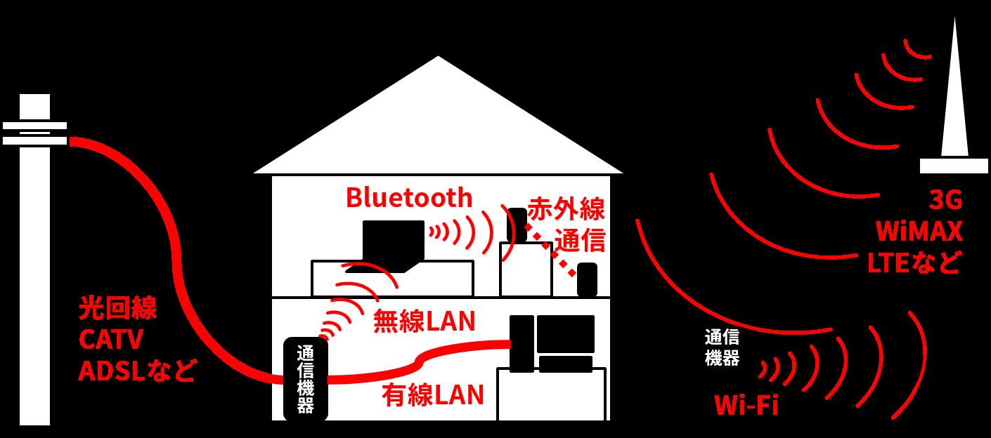 様々なデータリンクの種類(光回線、CATV、ADSL、3G、WiMAX、LTE、有線LAN、無線LAN、Bluetooth、赤外線通信など)