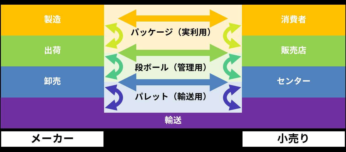 プロトコル(物流の例)