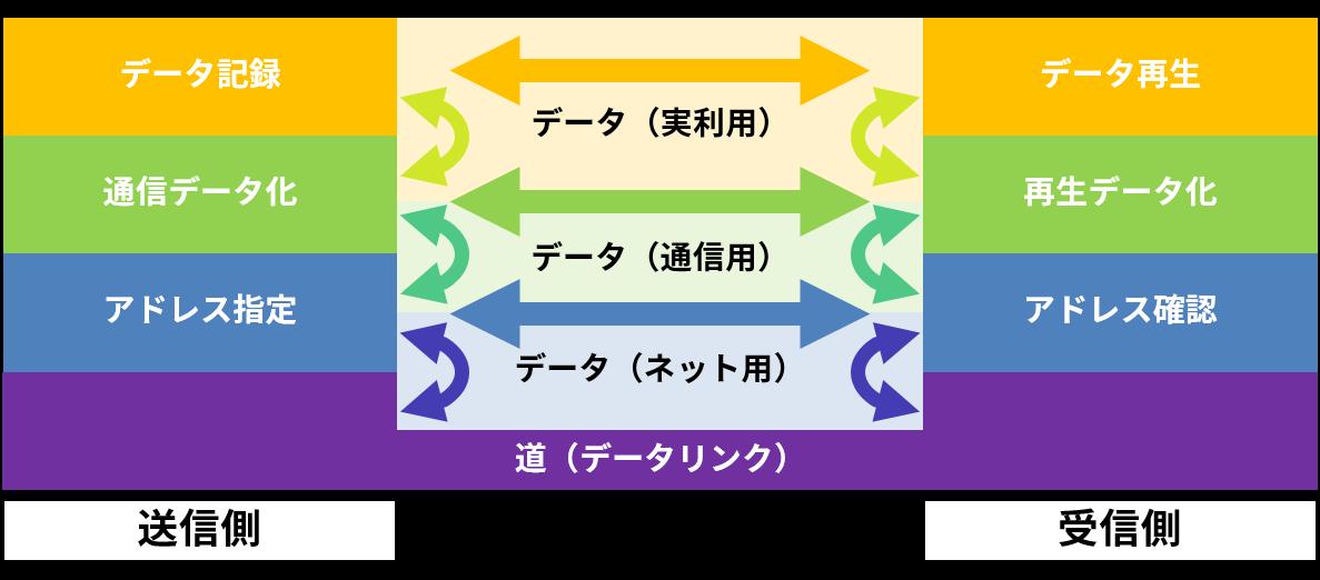 プロトコルスタックの例(通信一般)