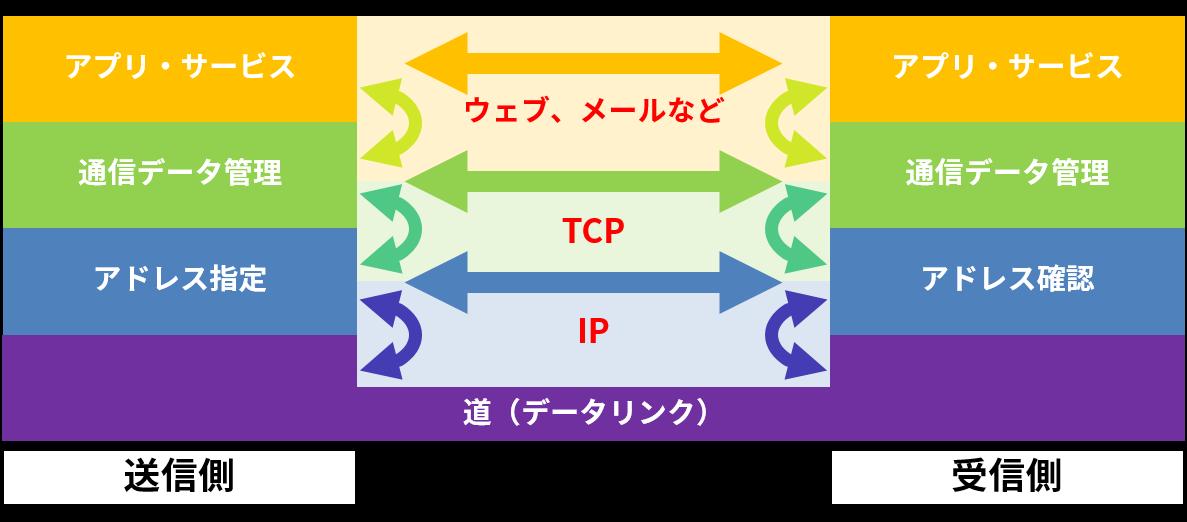 プロトコルスタックの例(インターネット)