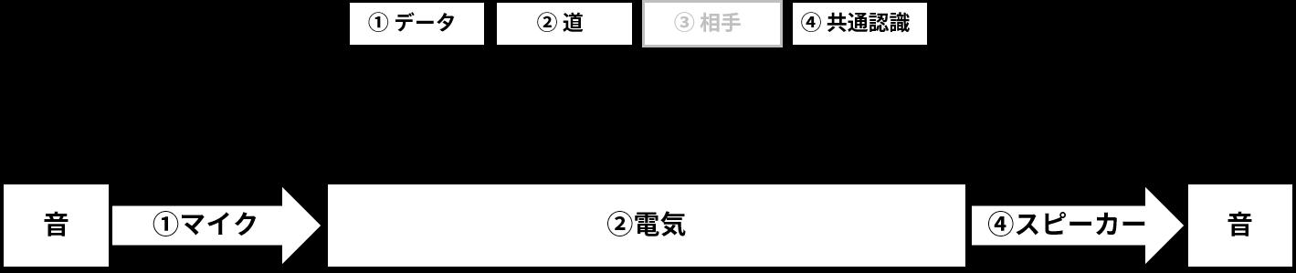 初期の電話(音→電気→音の変換)