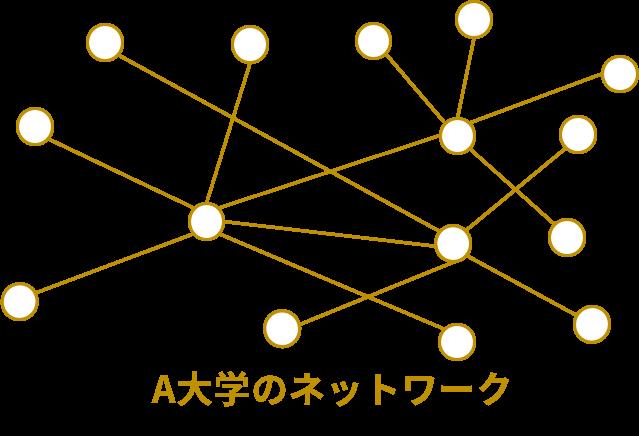 A大学のネットワーク