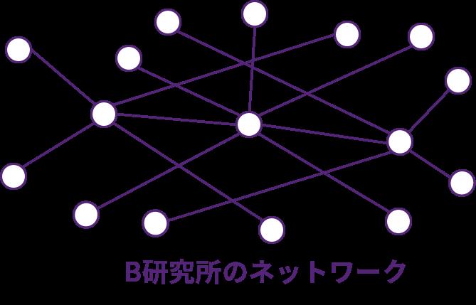 B研究所のネットワーク