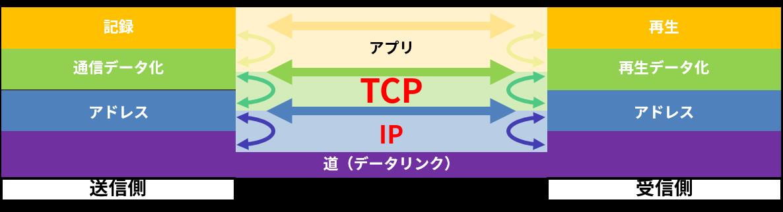 TCPはプロトコルスタックの中でIPの上にあるプロトコル