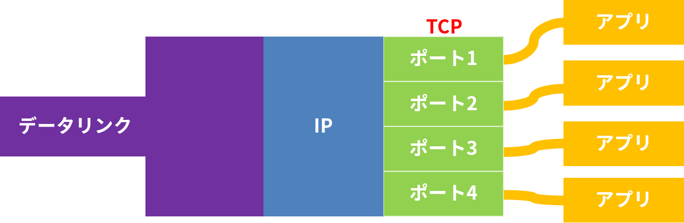 TCPでは、アプリごとにポートを分けている