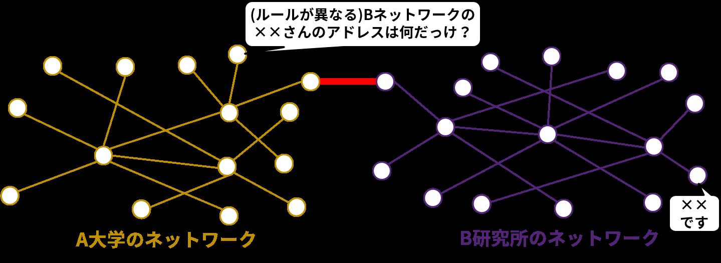ルールが異なるネットワークではデータリンクができない