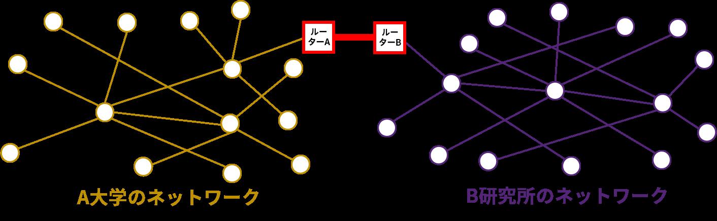 異なるネットワーク間をルーターで結ぶ