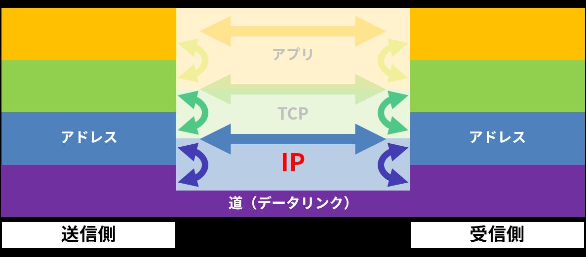 internet6