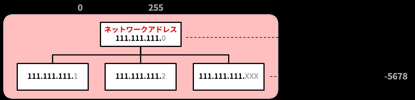 ネットワークアドレスの例(局番と電話番号のような関係)
