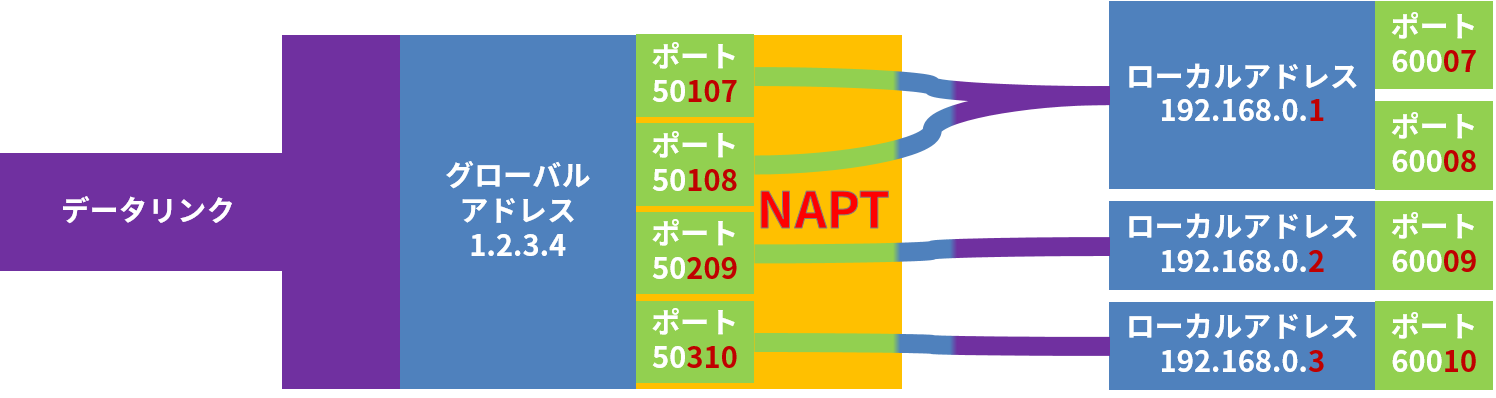 NAPTでは、1つのグローバルアドレスに続く、複数のTCPポート番号を、 複数のローカルアドレスとポート番号に変換する
