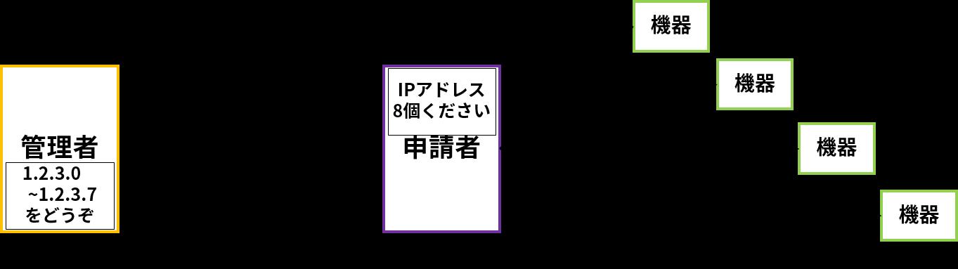 IPアドレスは、元々はIPアドレスの管理者に申請し、管理者から重複が無いように払い出されたIPアドレスを、各自で機器に設定していた