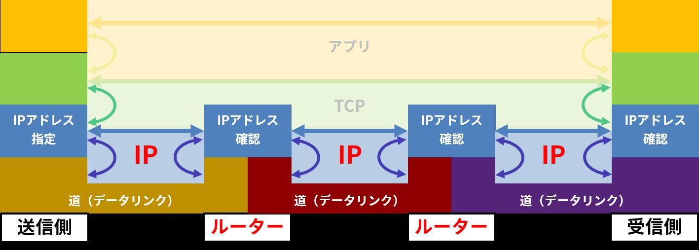 IPを共通のルールとし、データリンクを橋渡しするルーター