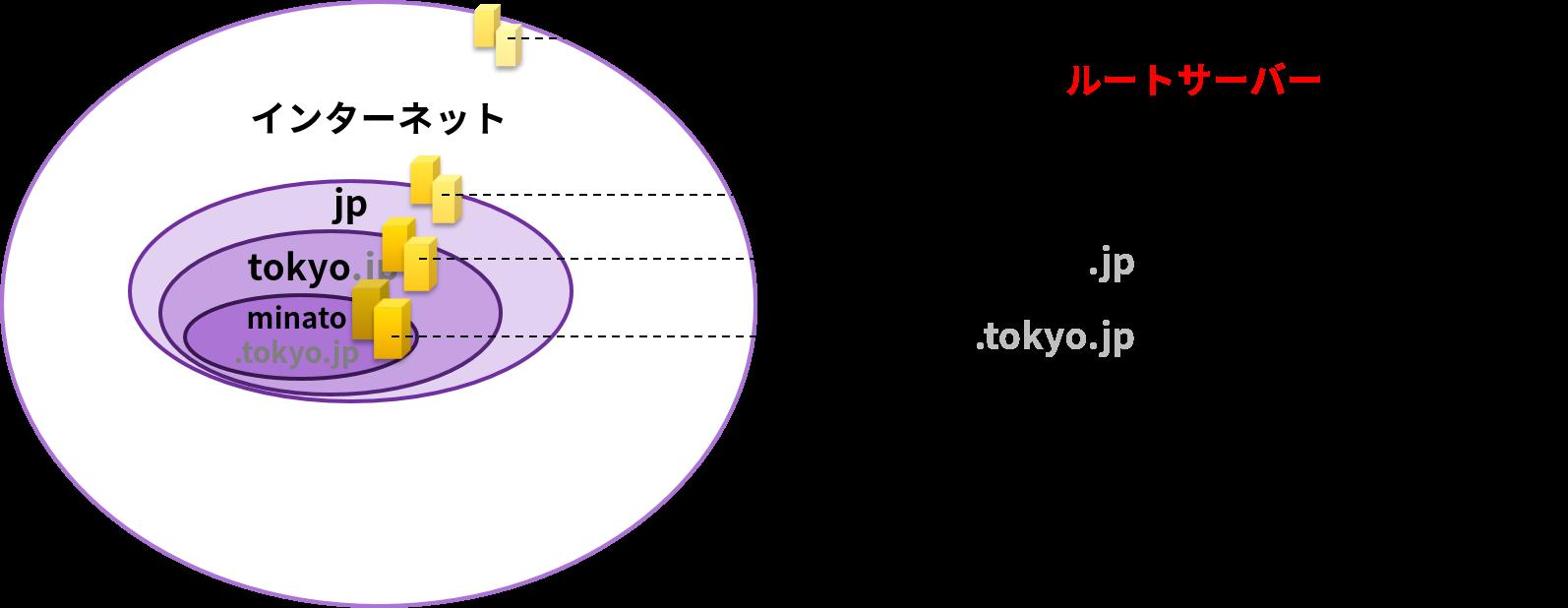 広いドメイン毎に、担当のDNSサーバーが存在する