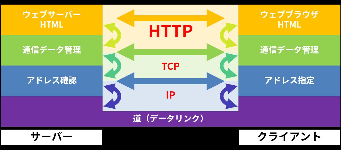 プロトコルスタック(HTTP/TCP/IP)