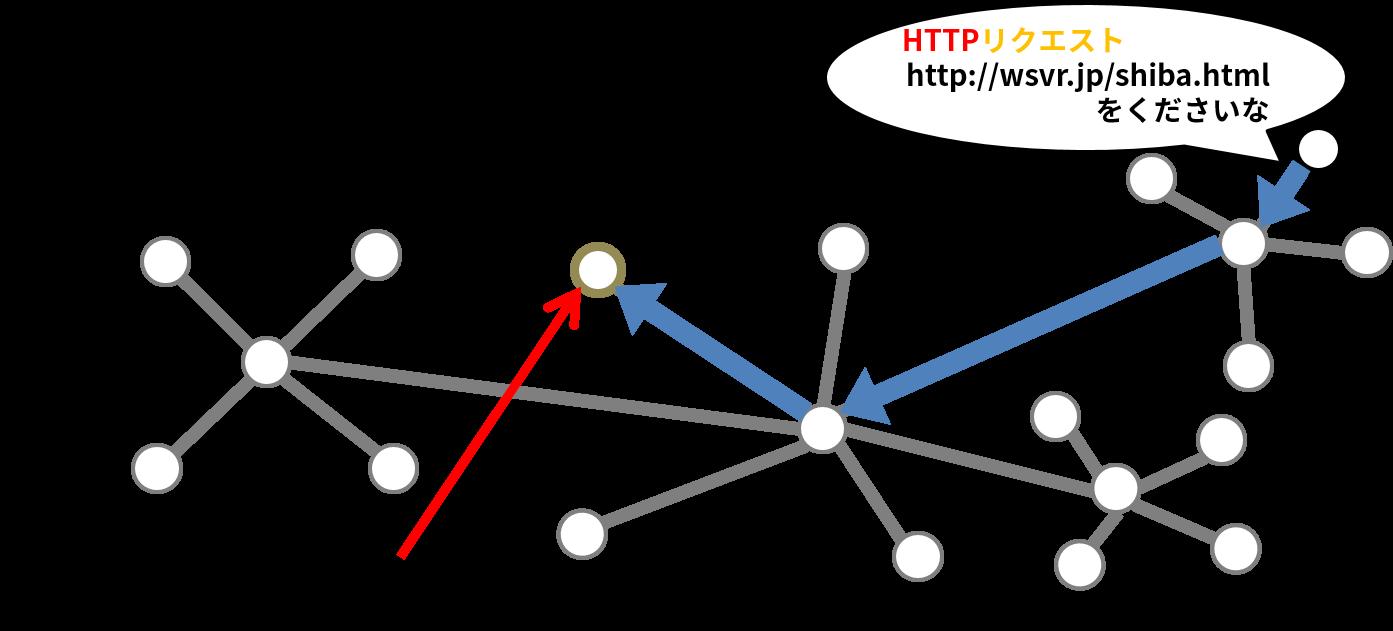ネットワークを通ってサーバーにリクエストが届く