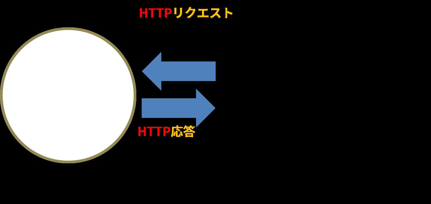 ウェブサーバーがリクエストに応答