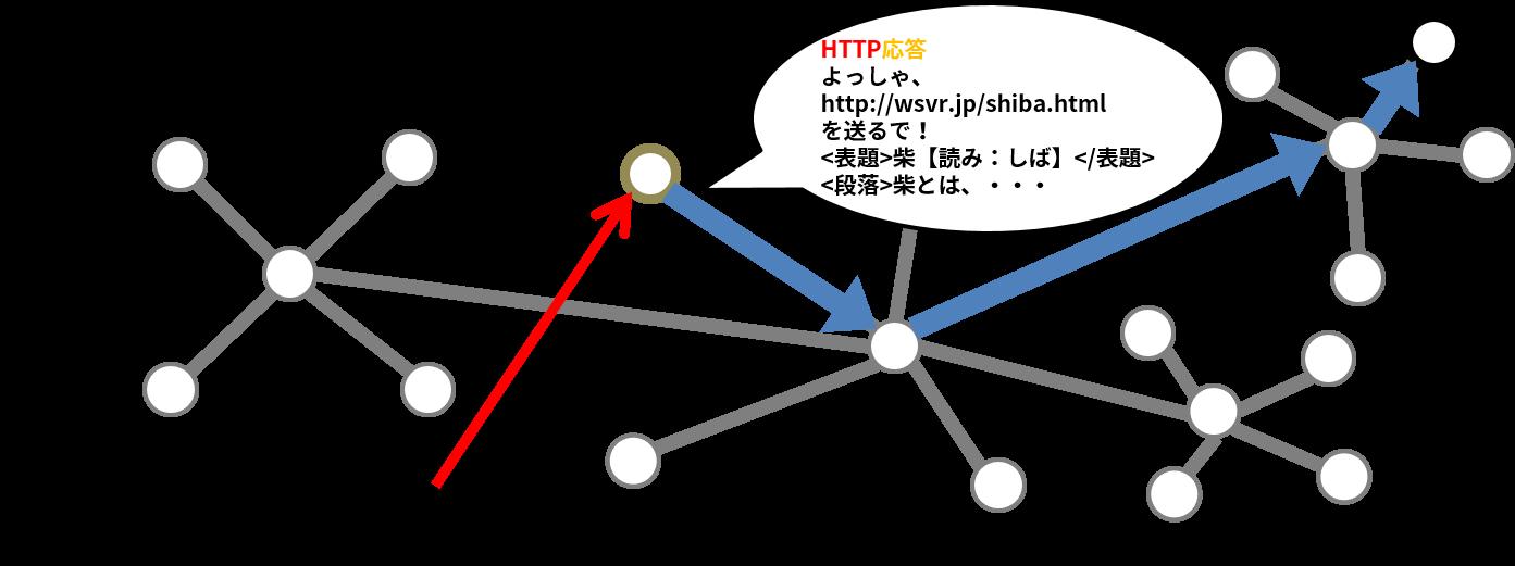 ネットワークを通ってHTTP応答がクライアントに届く